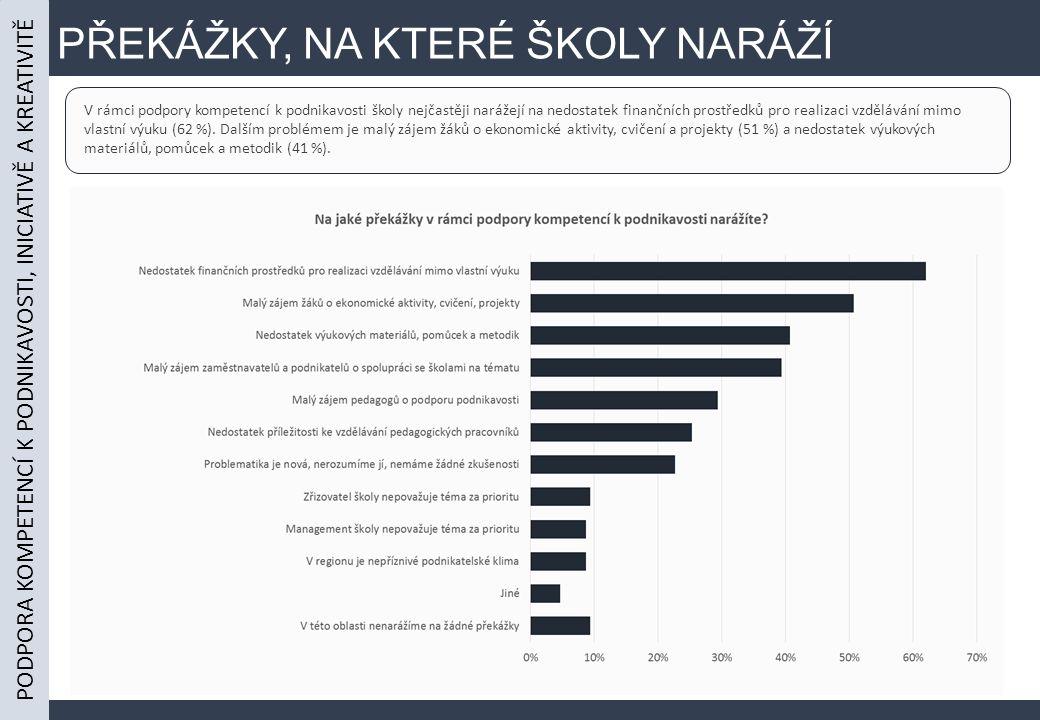 PŘEKÁŽKY, NA KTERÉ ŠKOLY NARÁŽÍ V rámci podpory kompetencí k podnikavosti školy nejčastěji narážejí na nedostatek finančních prostředků pro realizaci vzdělávání mimo vlastní výuku (62 %).