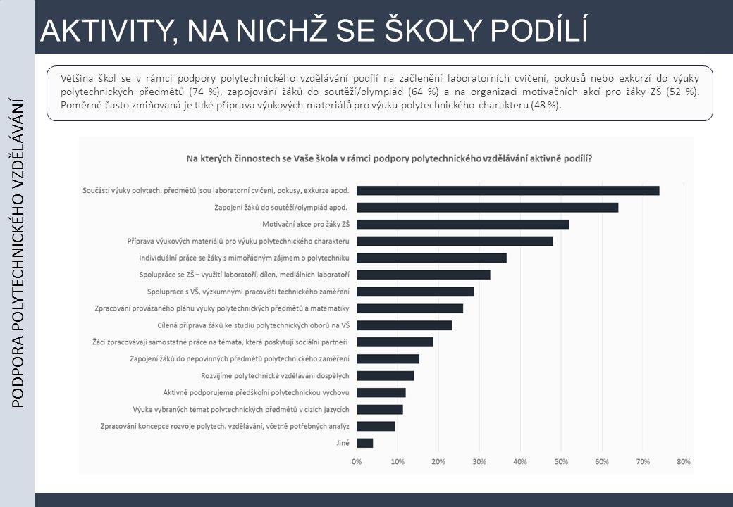 AKTIVITY, NA NICHŽ SE ŠKOLY PODÍLÍ Většina škol se v rámci podpory polytechnického vzdělávání podílí na začlenění laboratorních cvičení, pokusů nebo exkurzí do výuky polytechnických předmětů (74 %), zapojování žáků do soutěží/olympiád (64 %) a na organizaci motivačních akcí pro žáky ZŠ (52 %).
