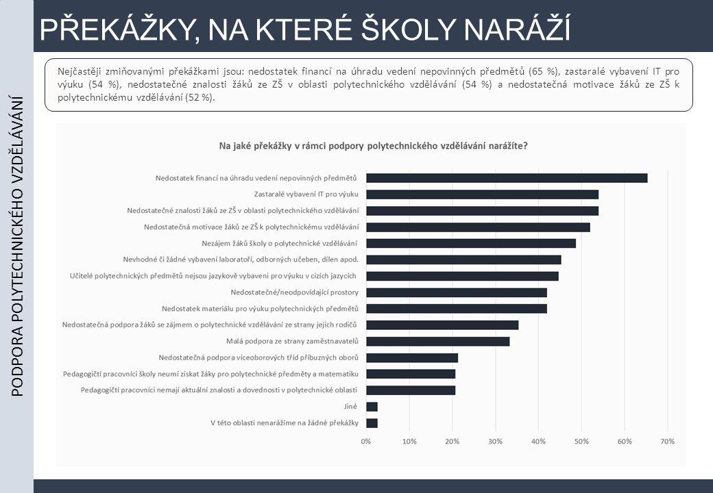 PŘEKÁŽKY, NA KTERÉ ŠKOLY NARÁŽÍ Nejčastěji zmiňovanými překážkami jsou: nedostatek financí na úhradu vedení nepovinných předmětů (65 %), zastaralé vybavení IT pro výuku (54 %), nedostatečné znalosti žáků ze ZŠ v oblasti polytechnického vzdělávání (54 %) a nedostatečná motivace žáků ze ZŠ k polytechnickému vzdělávání (52 %).