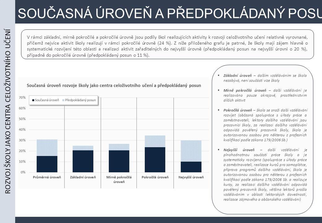 SOUČASNÁ ÚROVEŇ A PŘEDPOKLÁDANÝ POSUN V rámci základní, mírně pokročilé a pokročilé úrovně jsou podíly škol realizujících aktivity k rozvoji celoživotního učení relativně vyrovnané, přičemž nejvíce aktivit školy realizují v rámci pokročilé úrovně (24 %).