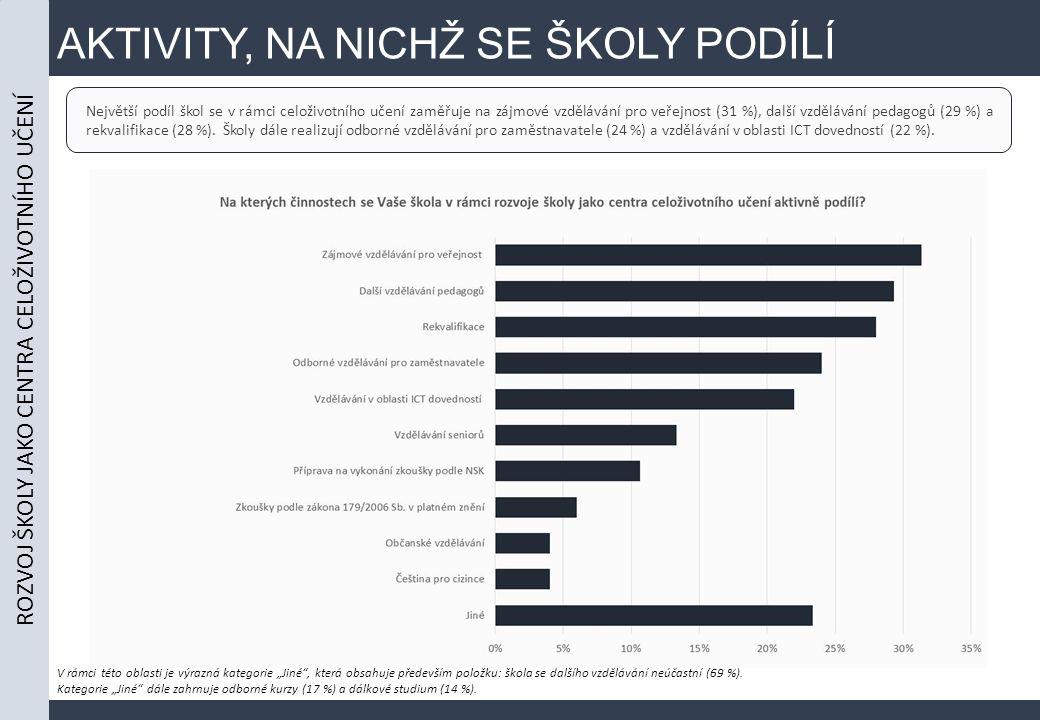 AKTIVITY, NA NICHŽ SE ŠKOLY PODÍLÍ ROZVOJ ŠKOLY JAKO CENTRA CELOŽIVOTNÍHO UČENÍ Největší podíl škol se v rámci celoživotního učení zaměřuje na zájmové vzdělávání pro veřejnost (31 %), další vzdělávání pedagogů (29 %) a rekvalifikace (28 %).