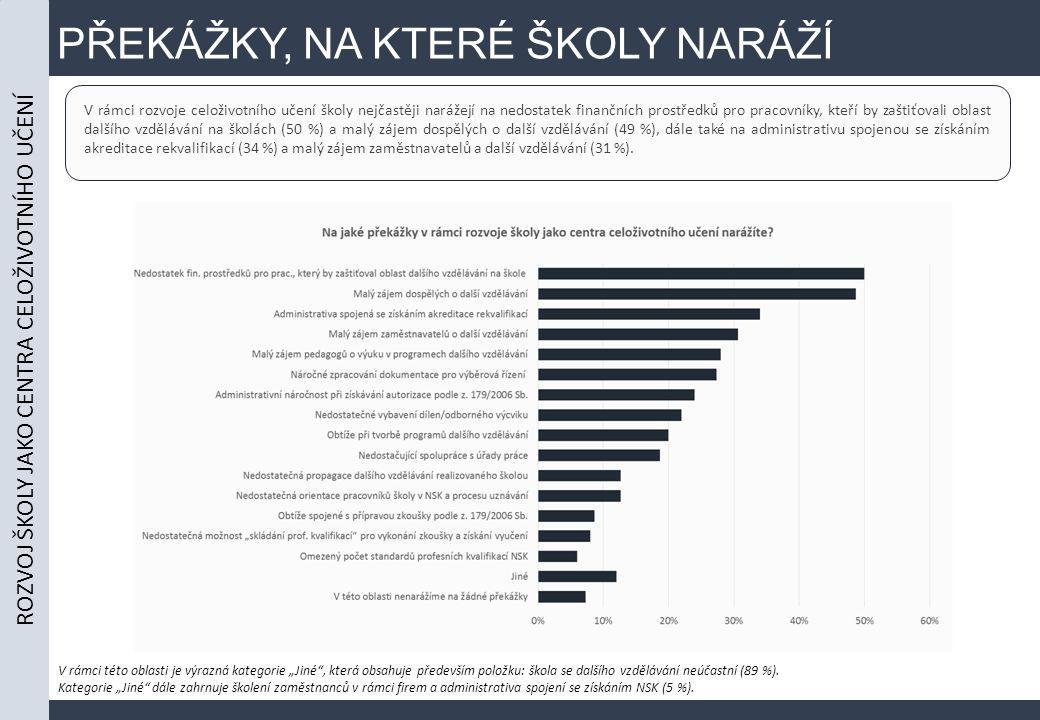 PŘEKÁŽKY, NA KTERÉ ŠKOLY NARÁŽÍ V rámci rozvoje celoživotního učení školy nejčastěji narážejí na nedostatek finančních prostředků pro pracovníky, kteří by zaštiťovali oblast dalšího vzdělávání na školách (50 %) a malý zájem dospělých o další vzdělávání (49 %), dále také na administrativu spojenou se získáním akreditace rekvalifikací (34 %) a malý zájem zaměstnavatelů a další vzdělávání (31 %).