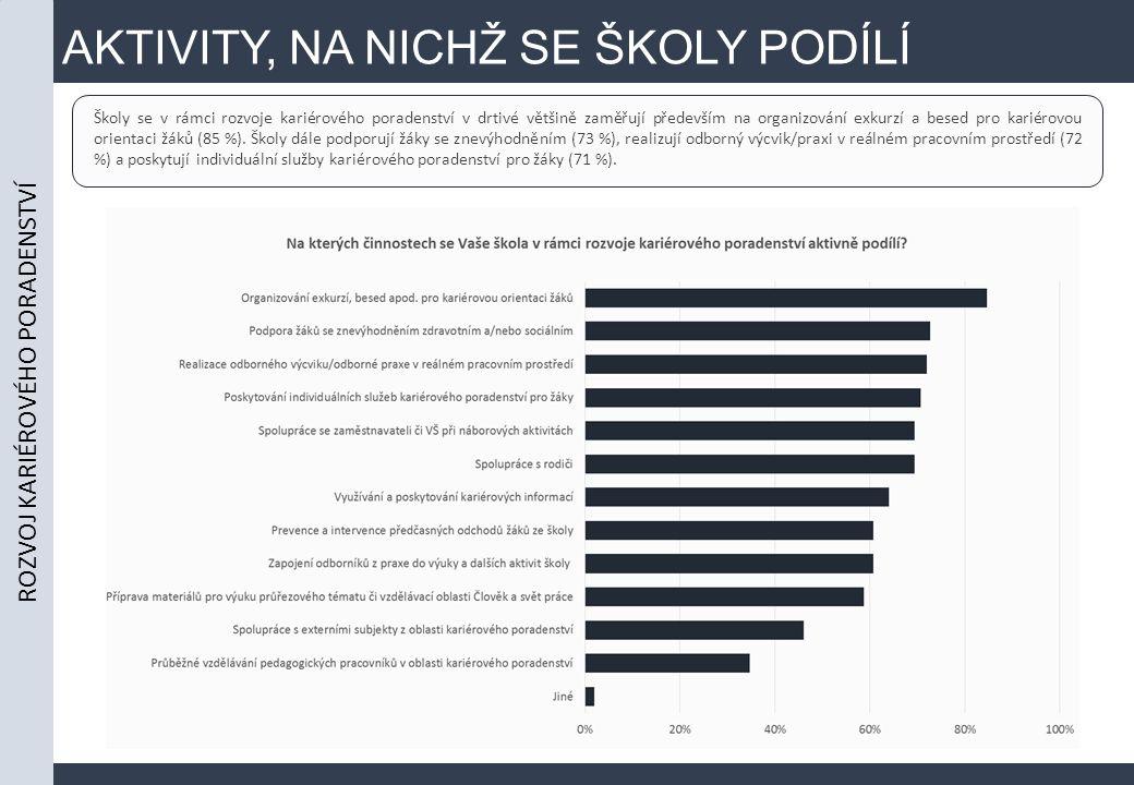 AKTIVITY, NA NICHŽ SE ŠKOLY PODÍLÍ ROZVOJ KARIÉROVÉHO PORADENSTVÍ Školy se v rámci rozvoje kariérového poradenství v drtivé většině zaměřují především na organizování exkurzí a besed pro kariérovou orientaci žáků (85 %).