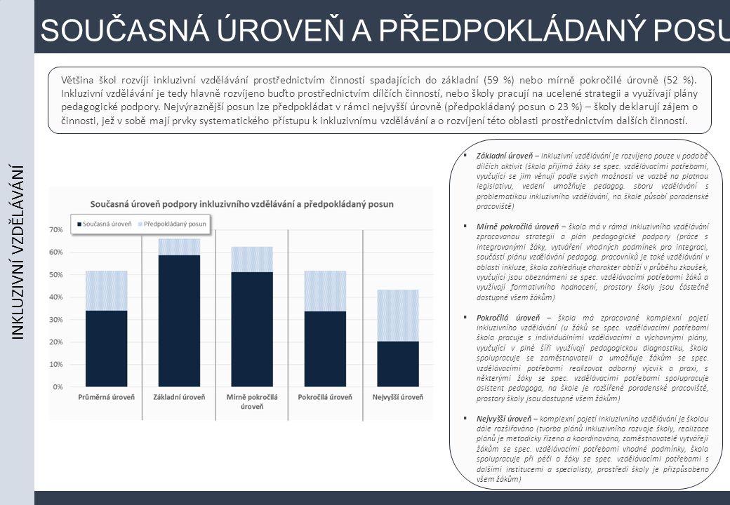 SOUČASNÁ ÚROVEŇ A PŘEDPOKLÁDANÝ POSUN Většina škol rozvíjí inkluzivní vzdělávání prostřednictvím činností spadajících do základní (59 %) nebo mírně pokročilé úrovně (52 %).