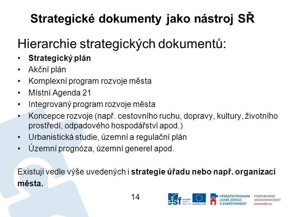 Strategické dokumenty jako nástroj SŘ Hierarchie strategických dokumentů: Strategický plán Akční plán Komplexní program rozvoje města Místní Agenda 21 Integrovaný program rozvoje města Koncepce rozvoje (např.