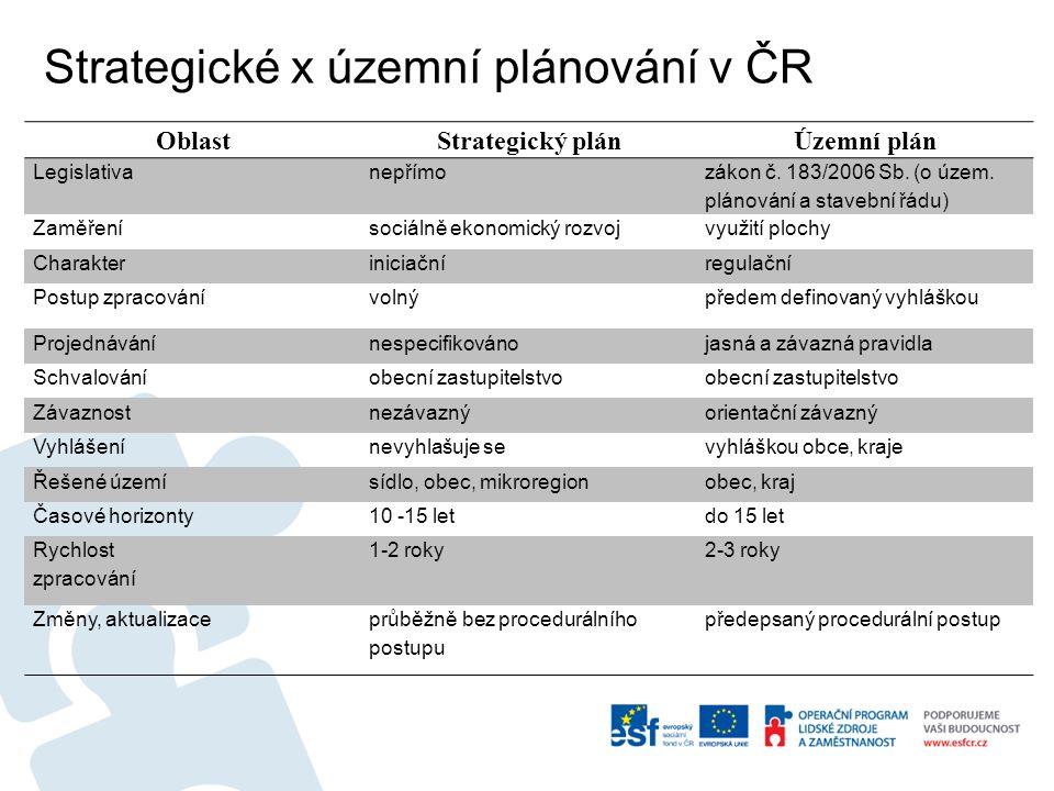 Strategické x územní plánování v ČR OblastStrategický plánÚzemní plán Legislativanepřímo zákon č.