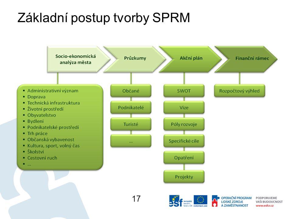 Základní postup tvorby SPRM 17
