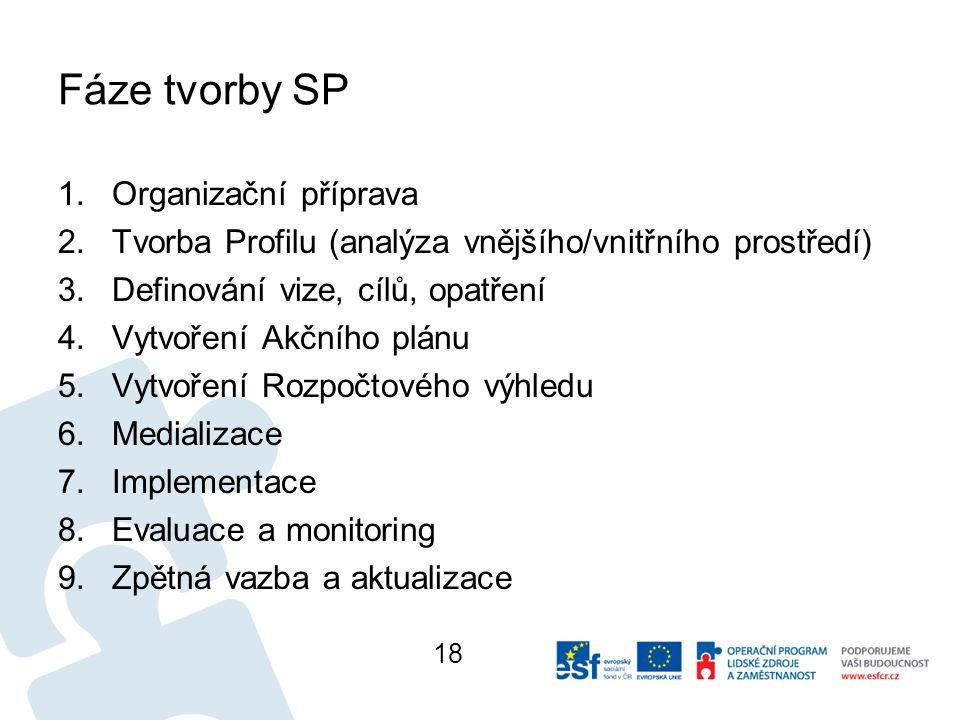 Fáze tvorby SP 1.Organizační příprava 2.Tvorba Profilu (analýza vnějšího/vnitřního prostředí) 3.Definování vize, cílů, opatření 4.Vytvoření Akčního plánu 5.Vytvoření Rozpočtového výhledu 6.Medializace 7.Implementace 8.Evaluace a monitoring 9.Zpětná vazba a aktualizace 18