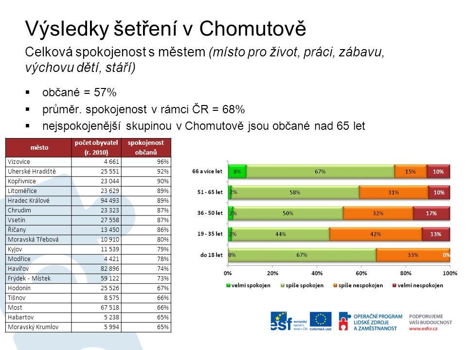 Výsledky šetření v Chomutově Celková spokojenost s městem (místo pro život, práci, zábavu, výchovu dětí, stáří)  občané = 57%  průměr.