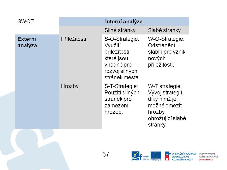 SWOTInterní analýza Silné stránkySlabé stránky Externí analýza PříležitostiS-O-Strategie: Využití příležitostí, které jsou vhodné pro rozvoj silných stránek města W-O-Strategie: Odstranění slabin pro vznik nových příležitostí.