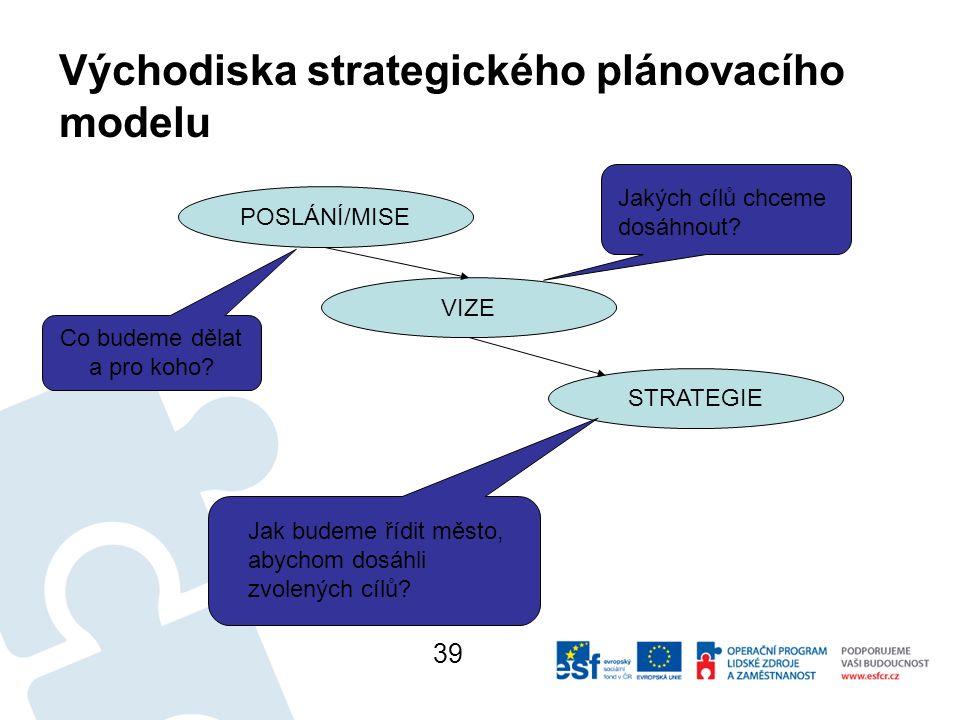 Východiska strategického plánovacího modelu POSLÁNÍ/MISE VIZE STRATEGIE Co budeme dělat a pro koho.