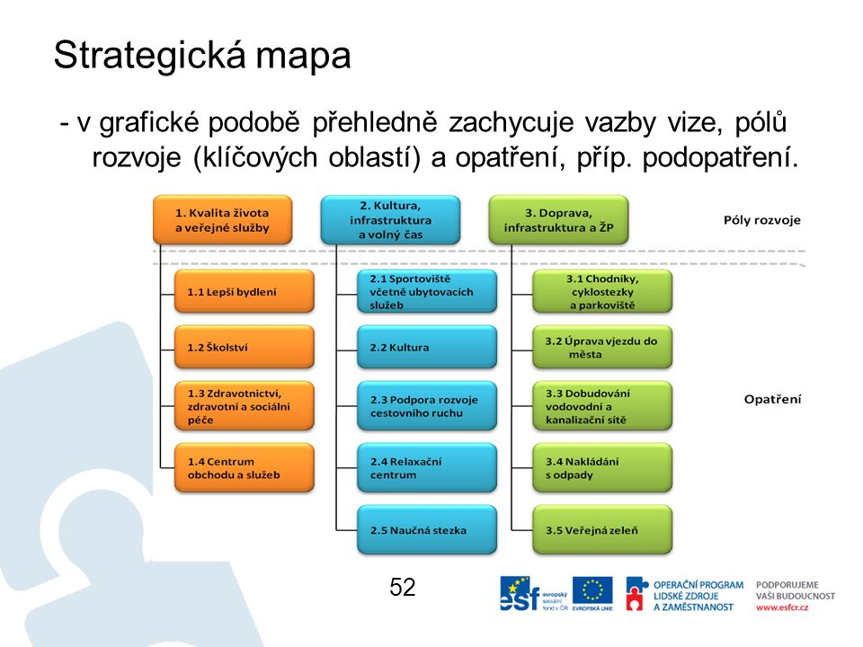 Strategická mapa - v grafické podobě přehledně zachycuje vazby vize, pólů rozvoje (klíčových oblastí) a opatření, příp.