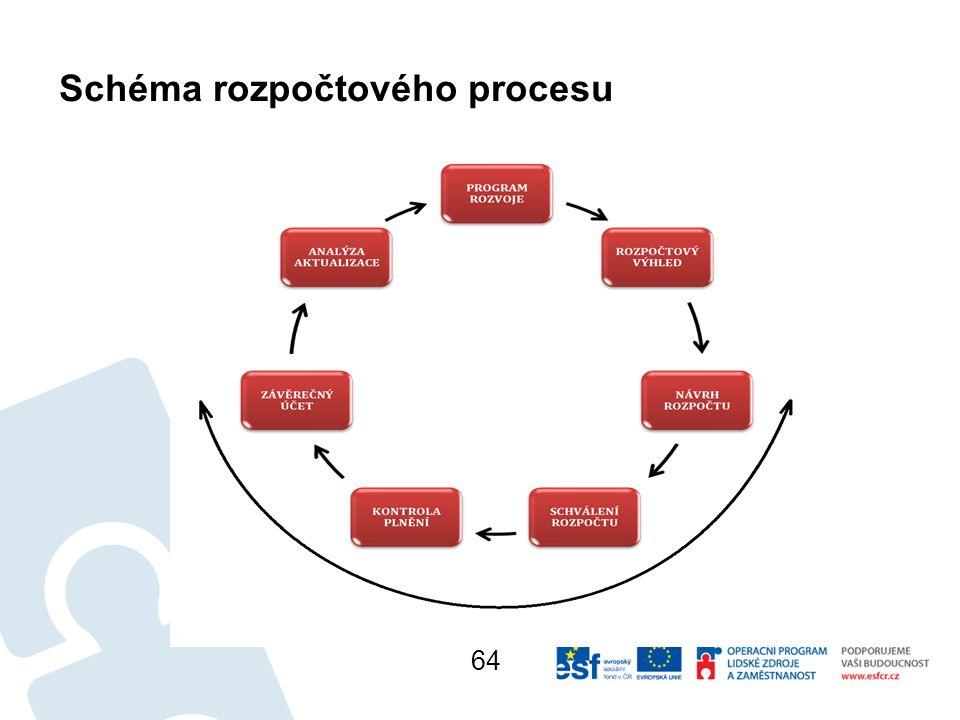 Schéma rozpočtového procesu 64