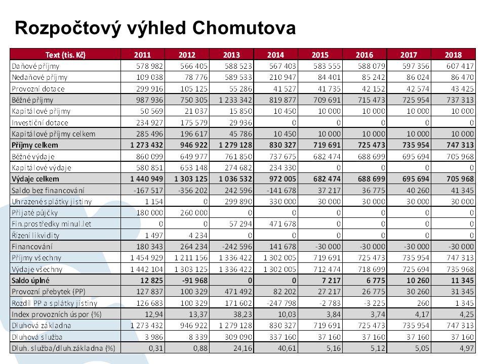 Rozpočtový výhled Chomutova 70