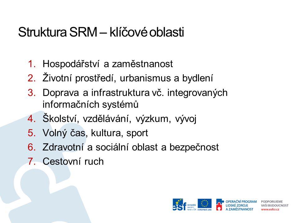 Struktura SRM – klíčové oblasti 1.Hospodářství a zaměstnanost 2.Životní prostředí, urbanismus a bydlení 3.Doprava a infrastruktura vč.