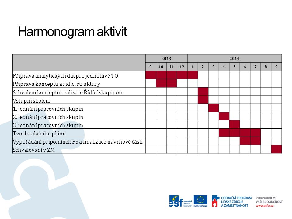 Harmonogram aktivit 20132014 9101112123456789 Příprava analytických dat pro jednotlivé TO Příprava konceptu a řídící struktury Schválení konceptu realizace Řídící skupinou Vstupní školení 1.
