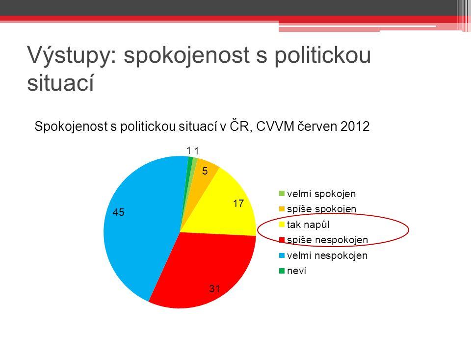 Výstupy: spokojenost s politickou situací Spokojenost s politickou situací v ČR, CVVM červen 2012