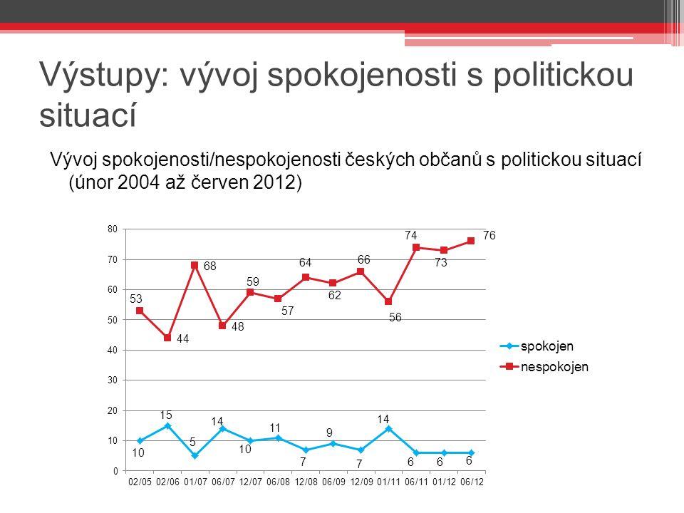 Výstupy: vývoj spokojenosti s politickou situací Vývoj spokojenosti/nespokojenosti českých občanů s politickou situací (únor 2004 až červen 2012)