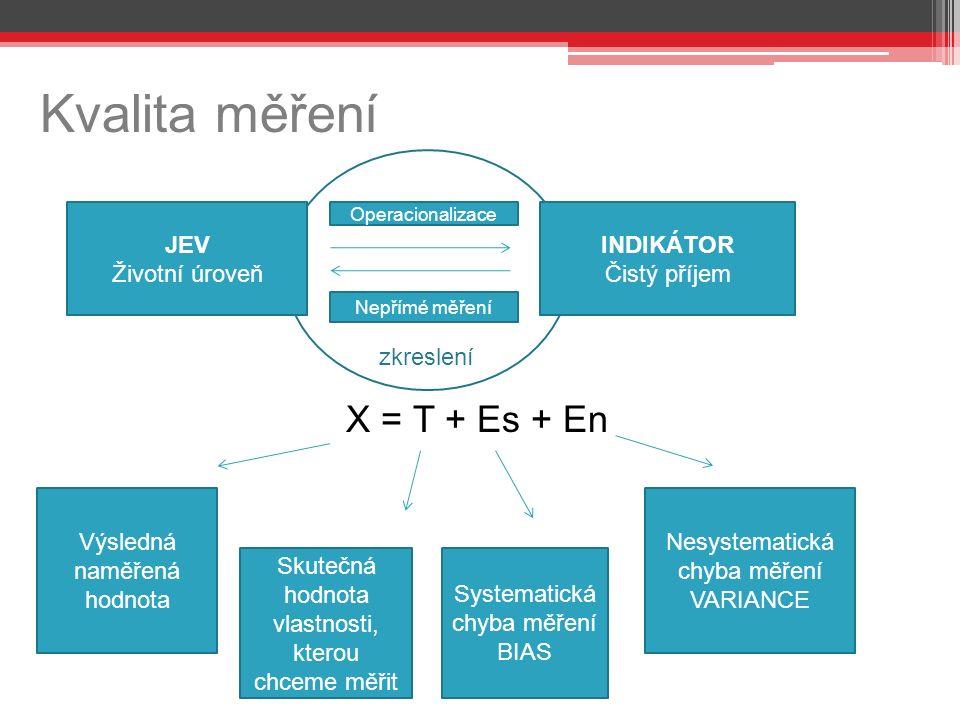 zkreslení Kvalita měření X = T + Es + En JEV Životní úroveň INDIKÁTOR Čistý příjem Operacionalizace Nepřímé měření Výsledná naměřená hodnota Skutečná hodnota vlastnosti, kterou chceme měřit Systematická chyba měření BIAS Nesystematická chyba měření VARIANCE
