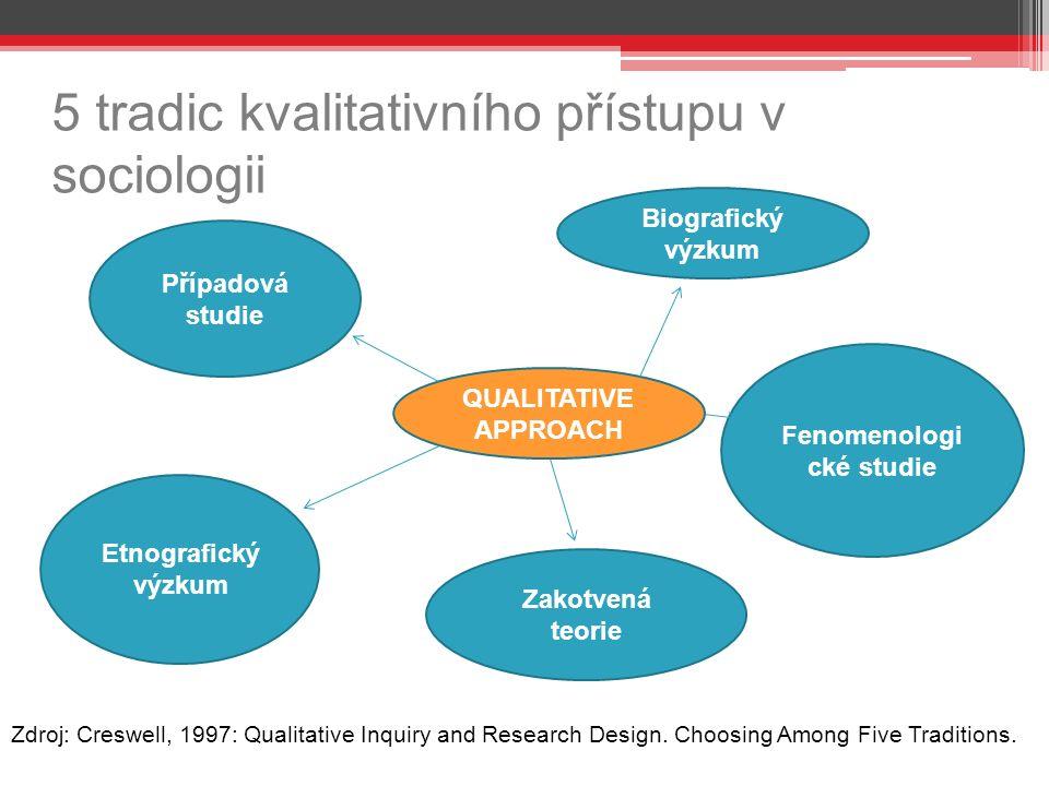 5 tradic kvalitativního přístupu v sociologii s QUALITATIVE APPROACH Biografický výzkum Fenomenologi cké studie Zakotvená teorie Etnografický výzkum Případová studie Zdroj: Creswell, 1997: Qualitative Inquiry and Research Design.
