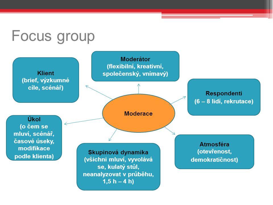 Focus group s Moderace Moderátor (flexibilní, kreativní, společenský, vnímavý) Respondenti (6 – 8 lidí, rekrutace) Atmosféra (otevřenost, demokratičnost) Skupinová dynamika (všichni mluví, vyvolává se, kulatý stůl, neanalyzovat v průběhu, 1,5 h – 4 h) Úkol (o čem se mluví, scénář, časové úseky, modifikace podle klienta) Klient (brief, výzkumné cíle, scénář)