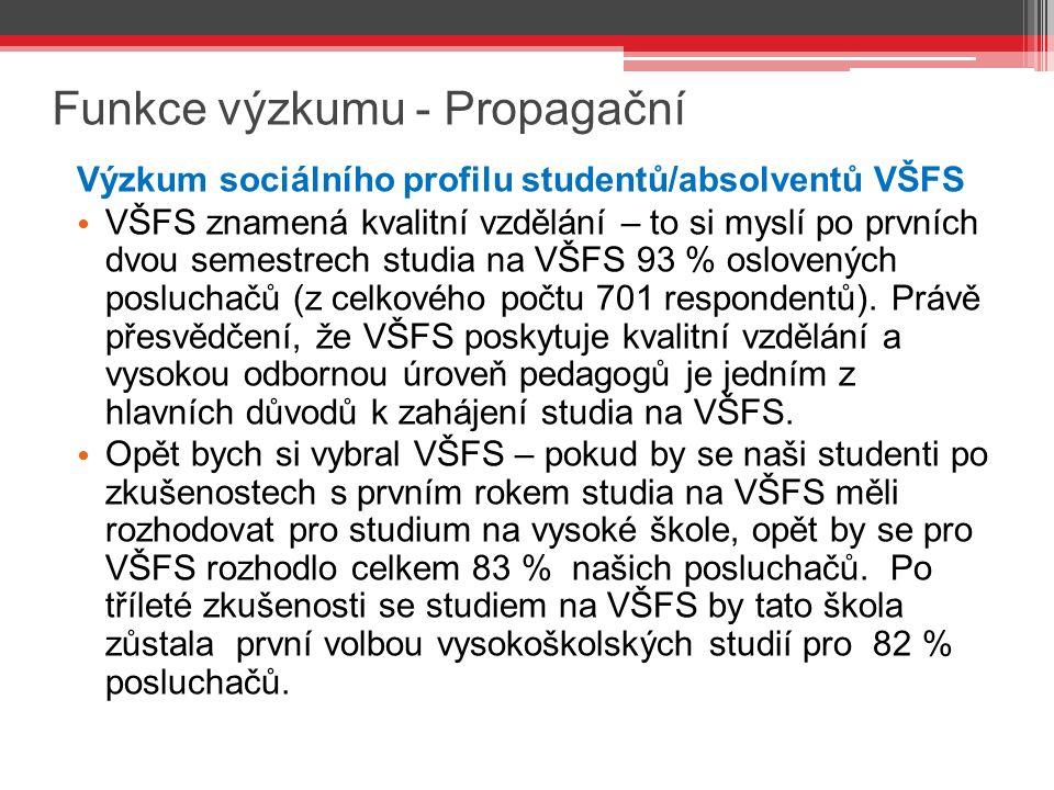 Funkce výzkumu - Propagační Výzkum sociálního profilu studentů/absolventů VŠFS VŠFS znamená kvalitní vzdělání – to si myslí po prvních dvou semestrech studia na VŠFS 93 % oslovených posluchačů (z celkového počtu 701 respondentů).