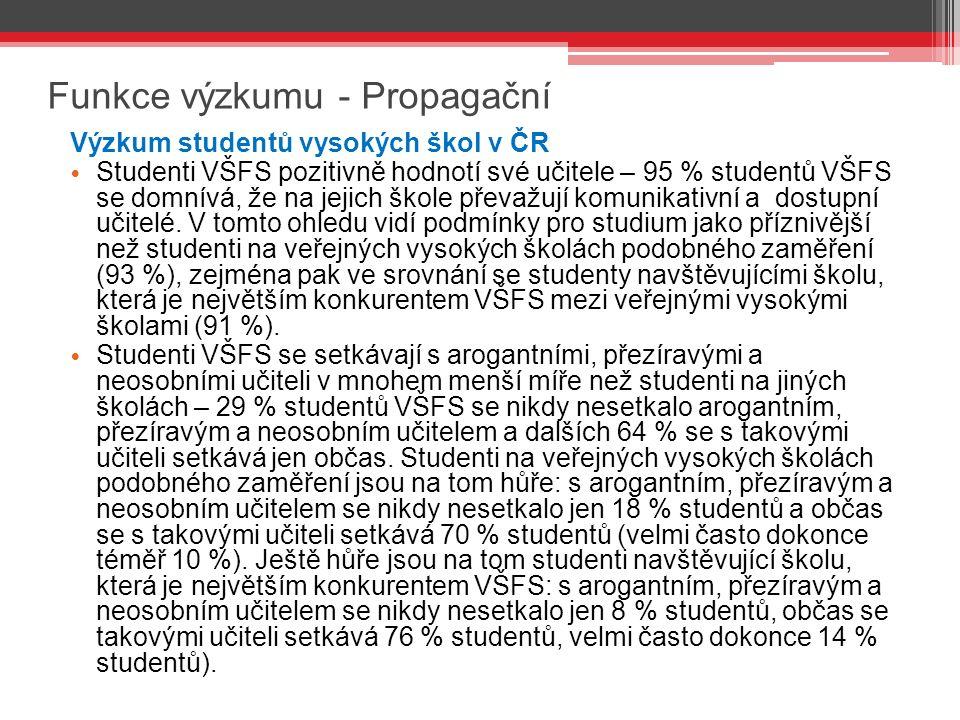 Funkce výzkumu - Propagační Výzkum studentů vysokých škol v ČR Studenti VŠFS pozitivně hodnotí své učitele – 95 % studentů VŠFS se domnívá, že na jejich škole převažují komunikativní a dostupní učitelé.