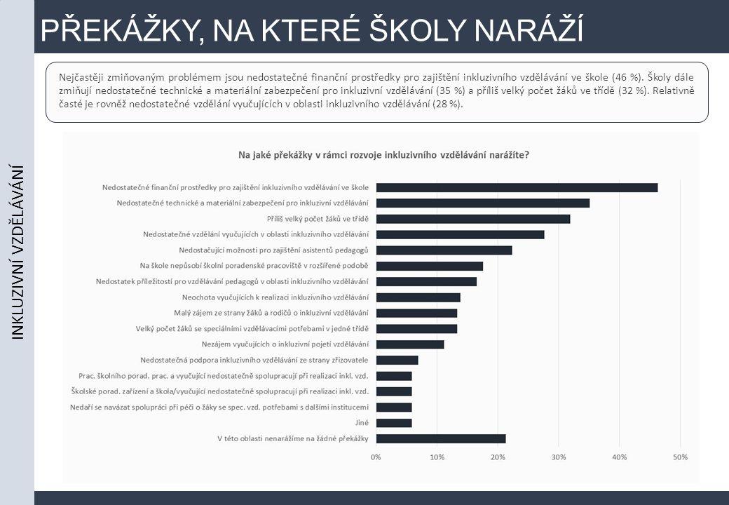 PŘEKÁŽKY, NA KTERÉ ŠKOLY NARÁŽÍ Nejčastěji zmiňovaným problémem jsou nedostatečné finanční prostředky pro zajištění inkluzivního vzdělávání ve škole (46 %).