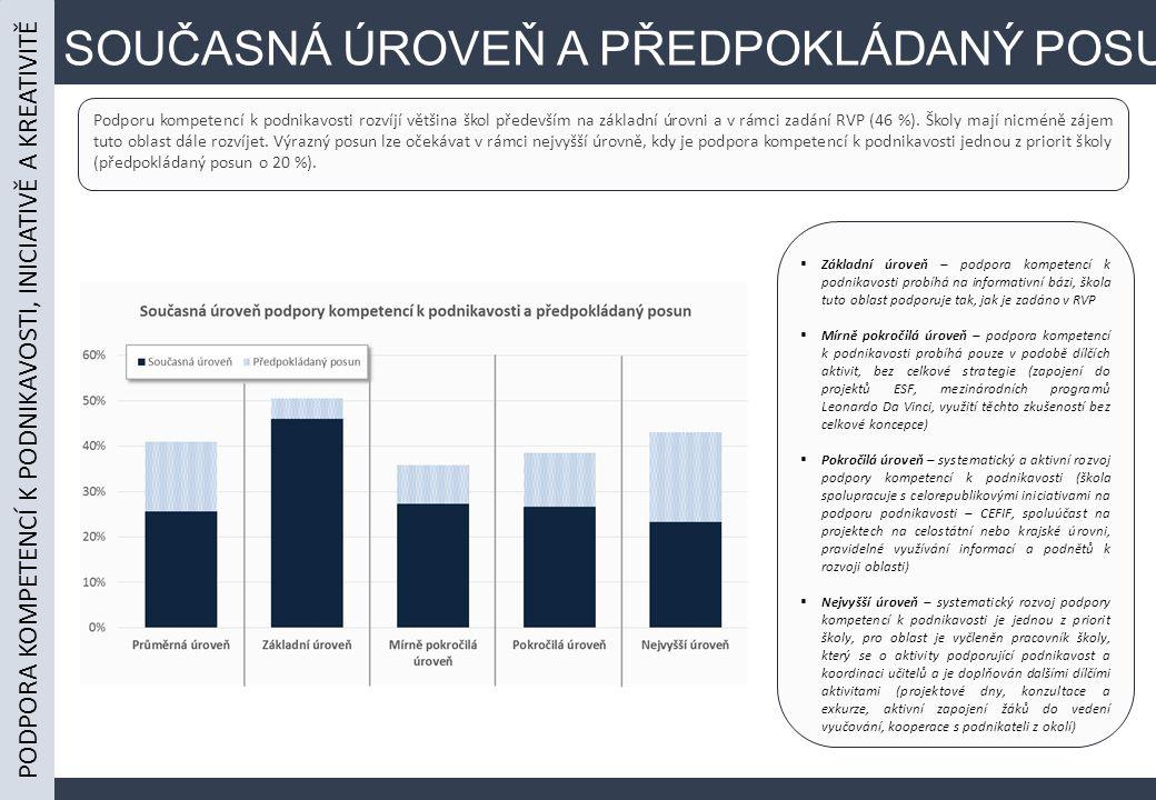 SOUČASNÁ ÚROVEŇ A PŘEDPOKLÁDANÝ POSUN Podporu kompetencí k podnikavosti rozvíjí většina škol především na základní úrovni a v rámci zadání RVP (46 %).