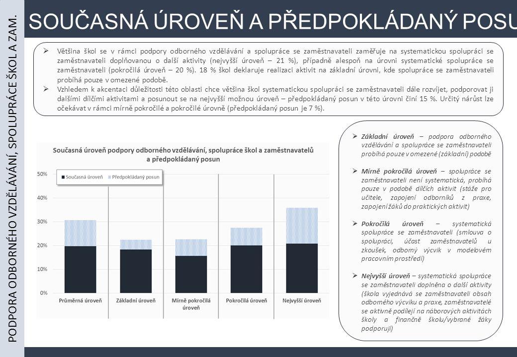 SOUČASNÁ ÚROVEŇ A PŘEDPOKLÁDANÝ POSUN  Většina škol se v rámci podpory odborného vzdělávání a spolupráce se zaměstnavateli zaměřuje na systematickou spolupráci se zaměstnavateli doplňovanou o další aktivity (nejvyšší úroveň – 21 %), případně alespoň na úrovni systematické spolupráce se zaměstnavateli (pokročilá úroveň – 20 %).