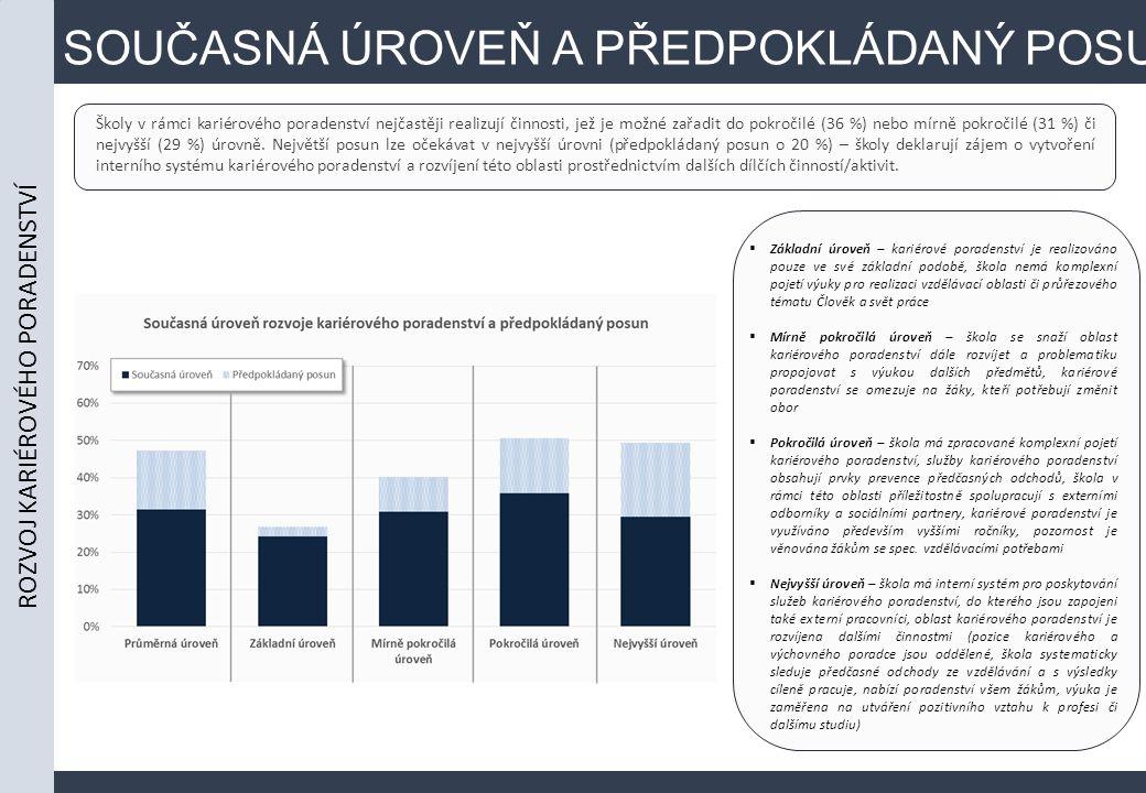 SOUČASNÁ ÚROVEŇ A PŘEDPOKLÁDANÝ POSUN Školy v rámci kariérového poradenství nejčastěji realizují činnosti, jež je možné zařadit do pokročilé (36 %) nebo mírně pokročilé (31 %) či nejvyšší (29 %) úrovně.
