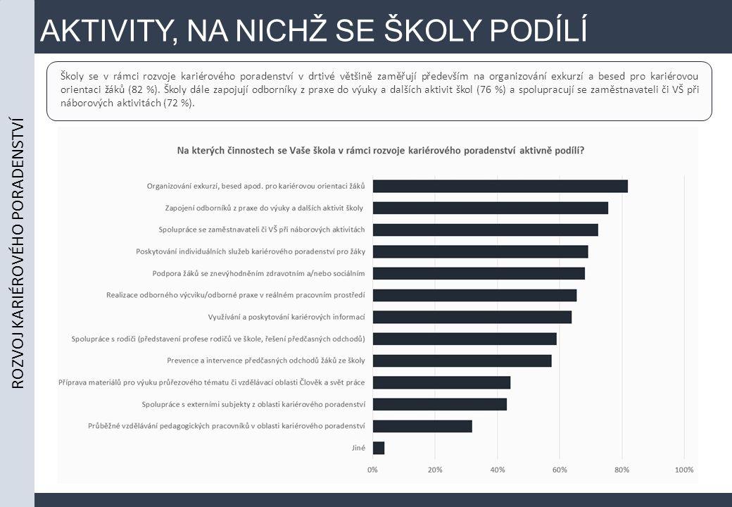 AKTIVITY, NA NICHŽ SE ŠKOLY PODÍLÍ ROZVOJ KARIÉROVÉHO PORADENSTVÍ Školy se v rámci rozvoje kariérového poradenství v drtivé většině zaměřují především na organizování exkurzí a besed pro kariérovou orientaci žáků (82 %).