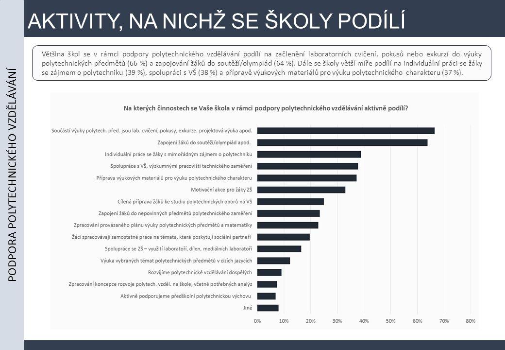 AKTIVITY, NA NICHŽ SE ŠKOLY PODÍLÍ Většina škol se v rámci podpory polytechnického vzdělávání podílí na začlenění laboratorních cvičení, pokusů nebo exkurzí do výuky polytechnických předmětů (66 %) a zapojování žáků do soutěží/olympiád (64 %).