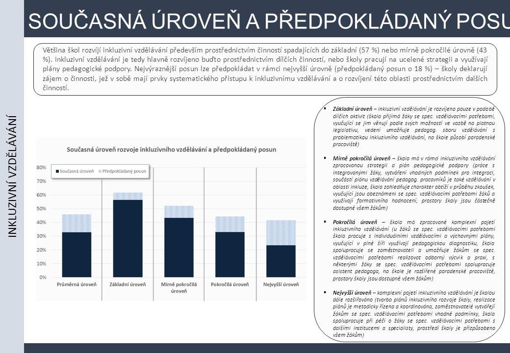 SOUČASNÁ ÚROVEŇ A PŘEDPOKLÁDANÝ POSUN Většina škol rozvíjí inkluzivní vzdělávání především prostřednictvím činností spadajících do základní (57 %) nebo mírně pokročilé úrovně (43 %).