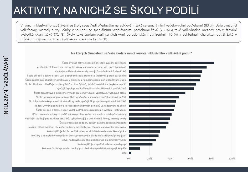 AKTIVITY, NA NICHŽ SE ŠKOLY PODÍLÍ INKLUZIVNÍ VZDĚLÁVÁNÍ V rámci inkluzivního vzdělávání se školy soustředí především na evidování žáků se speciálními vzdělávacími potřebami (83 %).