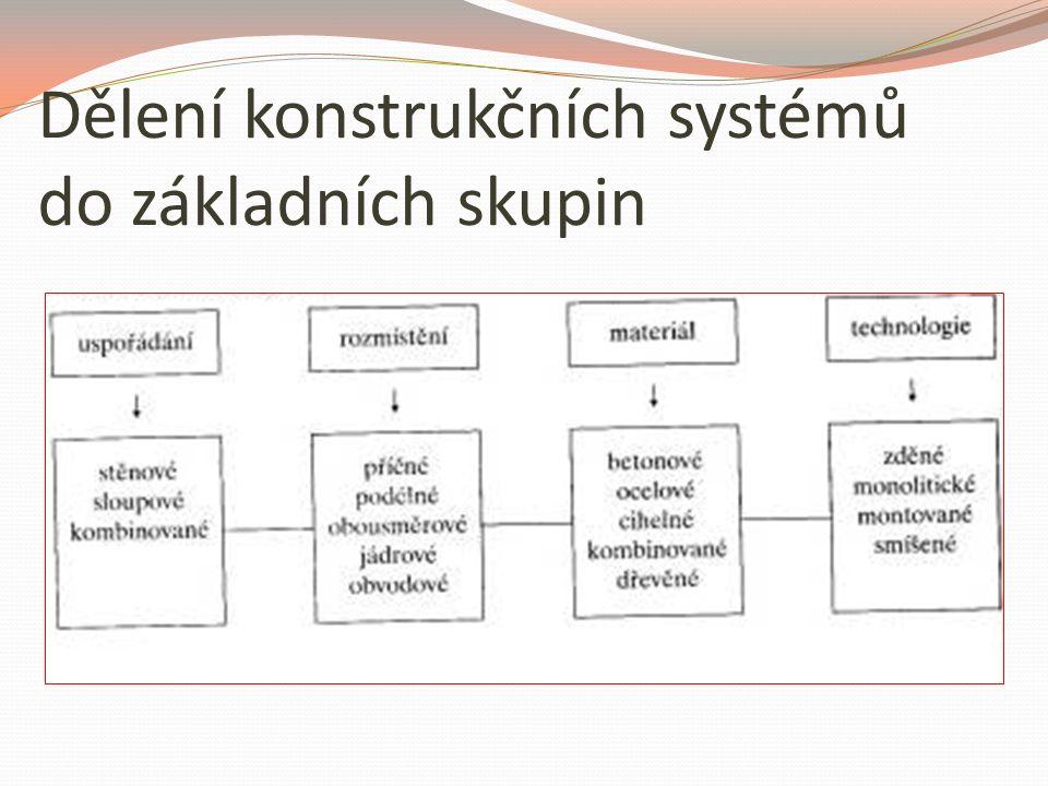 Dělení konstrukčních systémů do základních skupin