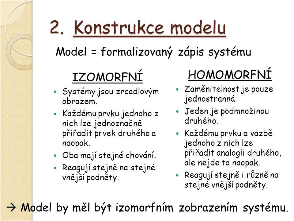 2.Konstrukce modelu IZOMORFNÍ Systémy jsou zrcadlovým obrazem.