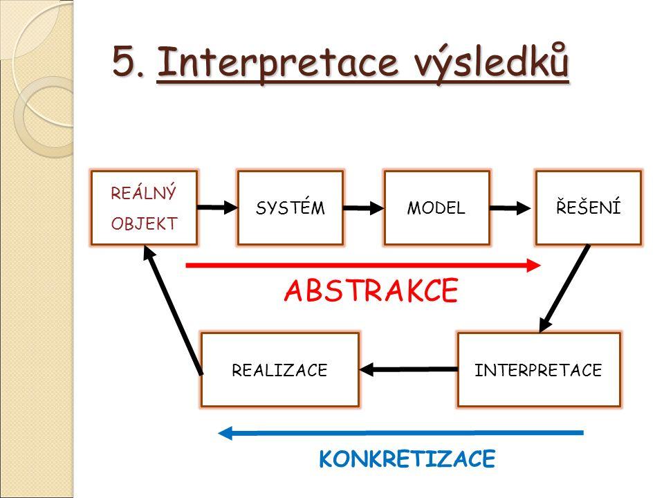 5. Interpretace výsledků KONKRETIZACE REÁLNÝ OBJEKT SYSTÉMMODELŘEŠENÍINTERPRETACEREALIZACE ABSTRAKCE