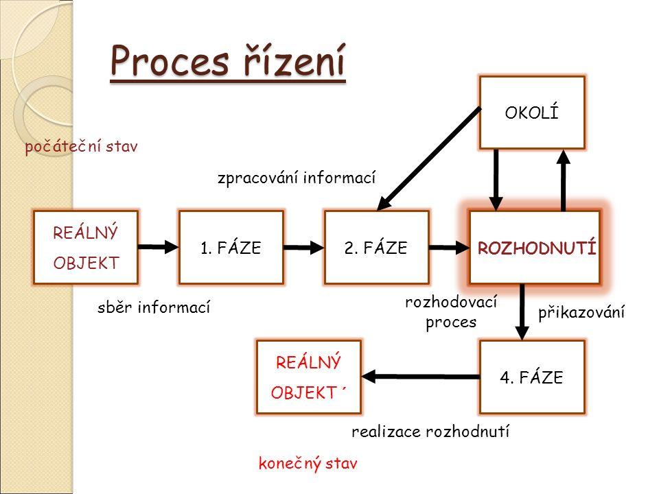 Proces řízení počáteční stav REÁLNÝ OBJEKT 1. FÁZE2.