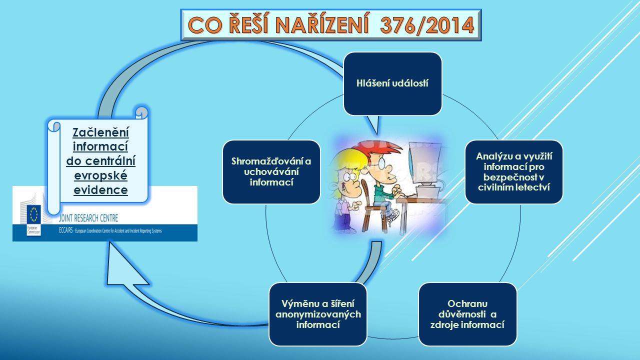 Začlenění informací do centrální evropské evidence Hlášení událostí Analýzu a využití informací pro bezpečnost v civilním letectví Ochranu důvěrnosti