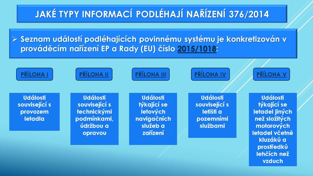 JAKÉ TYPY INFORMACÍ PODLÉHAJÍ NAŘÍZENÍ 376/2014  Seznam událostí podléhajících povinnému systému je konkretizován v prováděcím nařízení EP a Rady (EU) číslo 2015/1018: 2015/1018 PŘÍLOHA IPŘÍLOHA IIPŘÍLOHA IIIPŘÍLOHA IVPŘÍLOHA V Události související s provozem letadla Události související s technickými podmínkami, údržbou a opravou Události týkající se letových navigačních služeb a zařízení Události související s letišti a pozemními službami Události týkající se letadel jiných než složitých motorových letadel včetně kluzáků a prostředků lehčích než vzduch