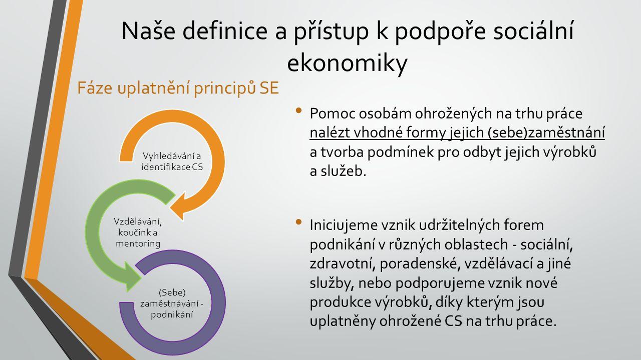 Naše definice a přístup k podpoře sociální ekonomiky Fáze uplatnění principů SE Vyhledávání a identifikace CS Vzdělávání, koučink a mentoring (Sebe) z
