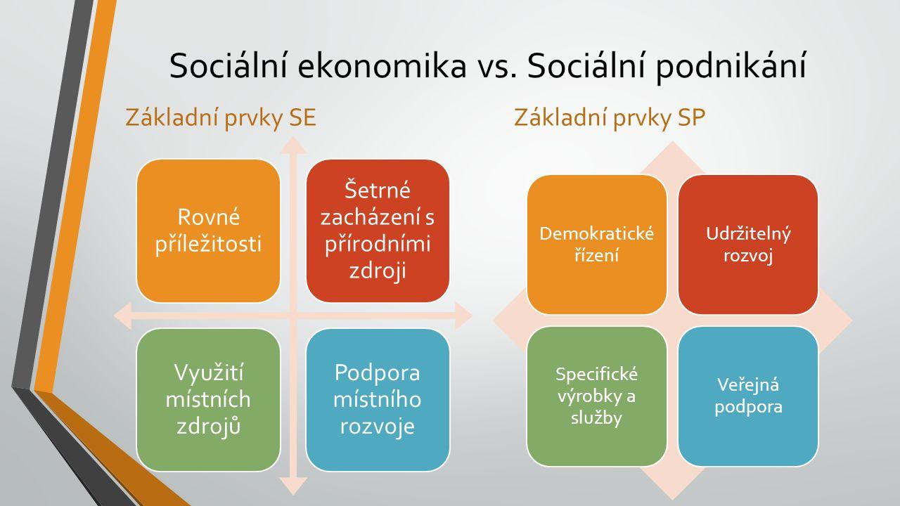Sociální ekonomika vs. Sociální podnikání Základní prvky SE Rovné příležitosti Šetrné zacházení s přírodními zdroji Využití místních zdrojů Podpora mí