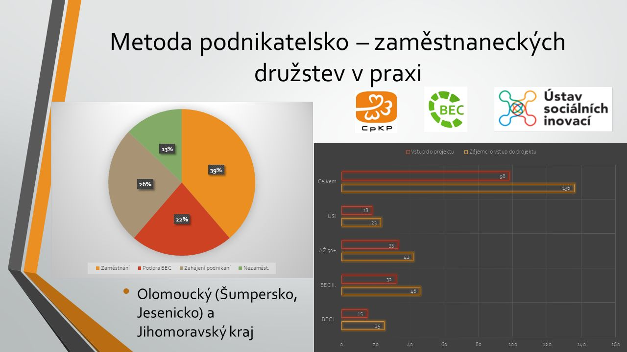 Metoda podnikatelsko – zaměstnaneckých družstev v praxi Olomoucký (Šumpersko, Jesenicko) a Jihomoravský kraj