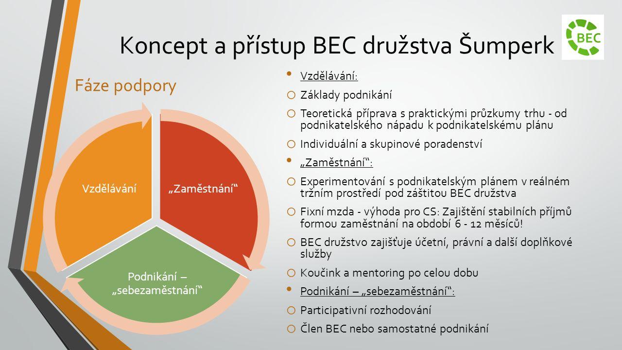 """Koncept a přístup BEC družstva Šumperk Fáze podpory """"Zaměstnání"""" Podnikání – """"sebezaměstnání"""" Vzdělávání Vzdělávání: o Základy podnikání o Teoretická"""