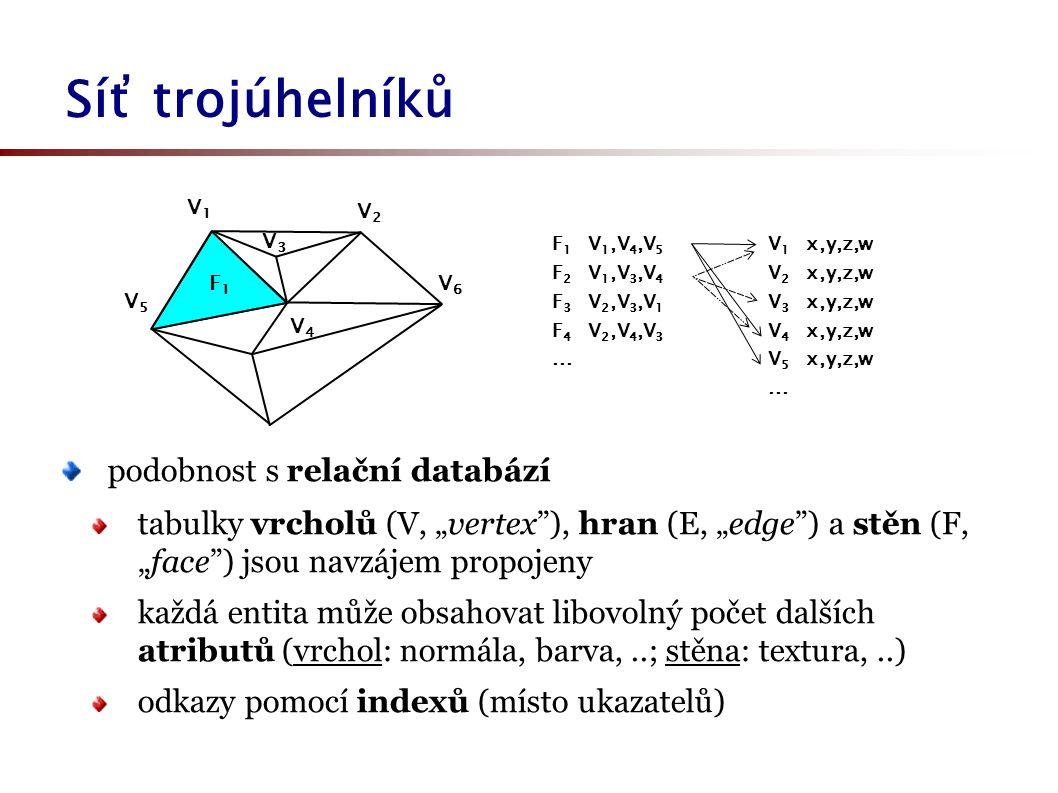"""Síť trojúhelníků hrany se u některých systémů používají, hardware s nimi však většinou nepočítá hardware umí přistupovat k datům úsporně: zadá se kompletní pole vrcholů (viz """"VBO na serveru) jednotlivé stěny (trojúhelníky) se pak už jenom odkazují do pole vrcholů pomocí indexů (viz index buffer) nejrychlejší konstrukce: proužky trojúhelníků (""""triangle strip ) nebo vějíře (""""triangle fan )"""
