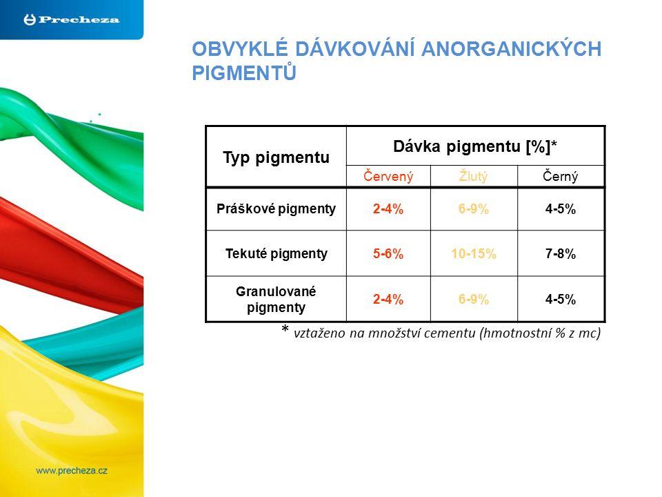 OBVYKLÉ DÁVKOVÁNÍ ANORGANICKÝCH PIGMENTŮ * vztaženo na množství cementu (hmotnostní % z mc) Typ pigmentu Dávka pigmentu [%]* ČervenýŽlutýČerný Práškové pigmenty2-4%6-9%4-5% Tekuté pigmenty5-6%10-15%7-8% Granulované pigmenty 2-4%6-9%4-5%