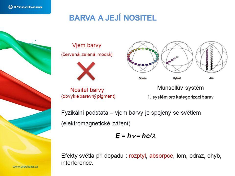 BARVA A JEJÍ NOSITEL Munsellův systém 1. systém pro kategorizaci barev Vjem barvy (červená, zelená, modrá) Nositel barvy (obvykle barevný pigment) Fyz