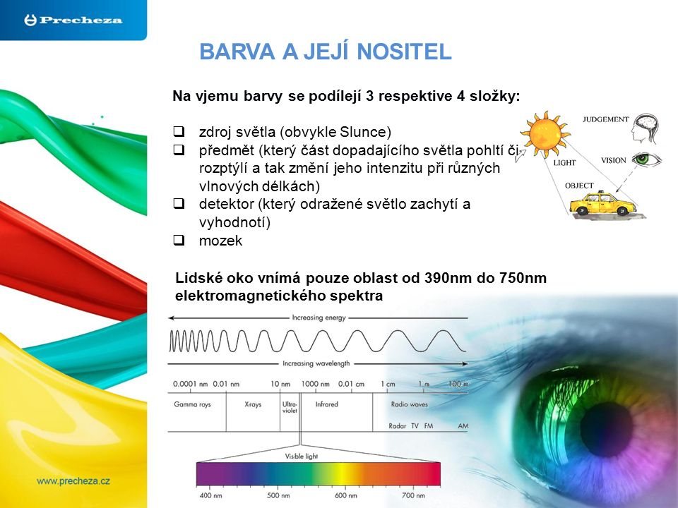 BARVA A JEJÍ NOSITEL Lidské oko vnímá pouze oblast od 390nm do 750nm elektromagnetického spektra Na vjemu barvy se podílejí 3 respektive 4 složky:  zdroj světla (obvykle Slunce)  předmět (který část dopadajícího světla pohltí či rozptýlí a tak změní jeho intenzitu při různých vlnových délkách)  detektor (který odražené světlo zachytí a vyhodnotí)  mozek
