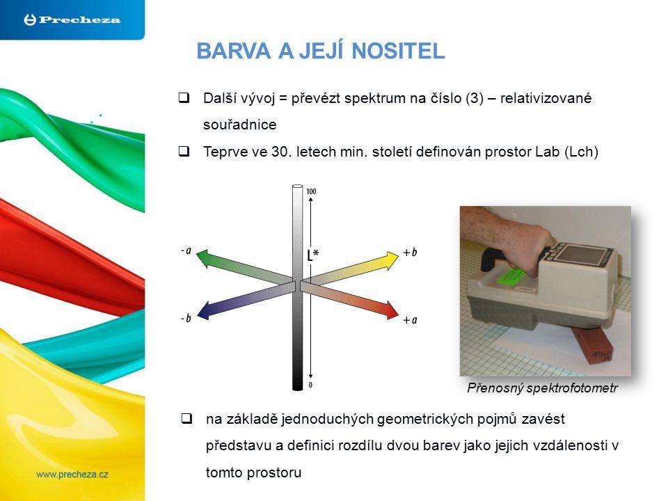 BARVA A JEJÍ NOSITEL  Další vývoj = převézt spektrum na číslo (3) – relativizované souřadnice  Teprve ve 30. letech min. století definován prostor L
